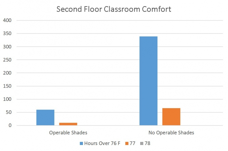 FIGURE 2. Comfort analysis showing the number of hours exceeding 78F (space setpoint) in the space remain unchanged. (Image courtesy of PAE Engineers and Newcomb & Boyd)