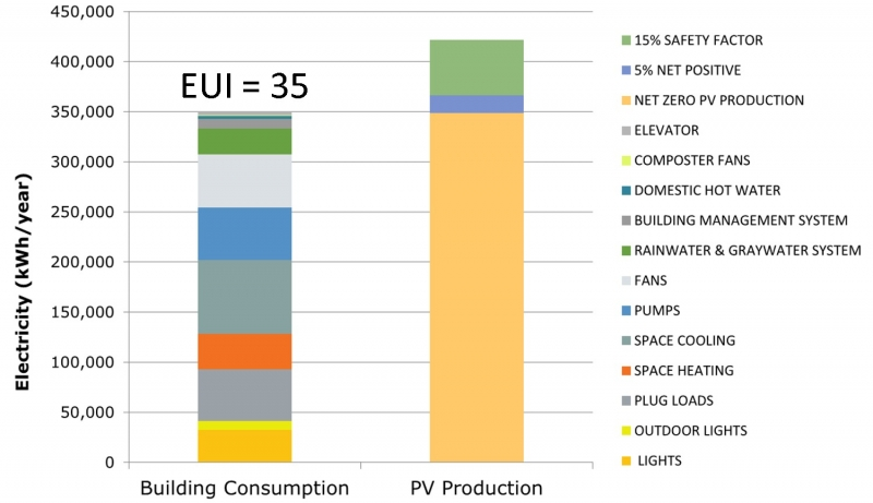 FIGURE 6. Currently projected energy consumption and renewables production. (Image courtesy of PAE Engineers and Newcomb & Boyd)