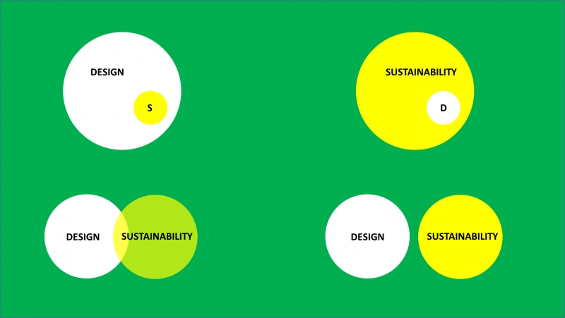 FIGURE 1. What's the relationship between sustainability and design in your mind? Is sustainability a subset of design, or design a subset of sustainability? Are they overlapping equals? Or are they two disparate issues?