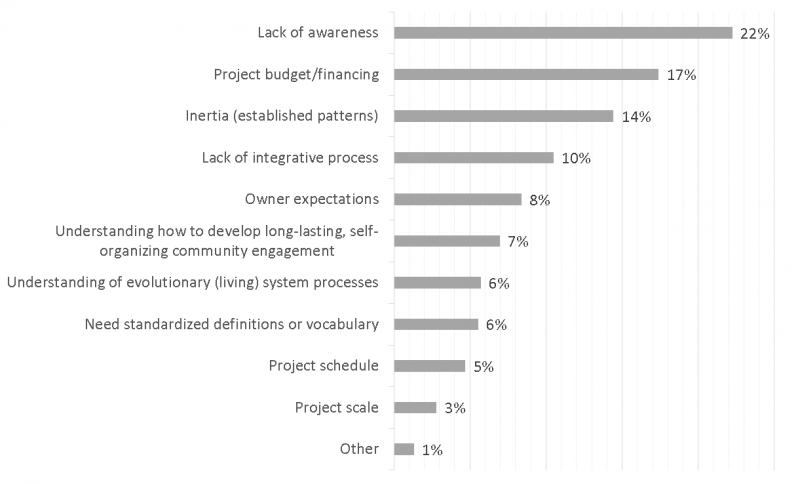 Figure 1. 38 respondents ranked perceived barriers to regenerative design (before summit). Data for the graphic is courtesy of USGBC GA.
