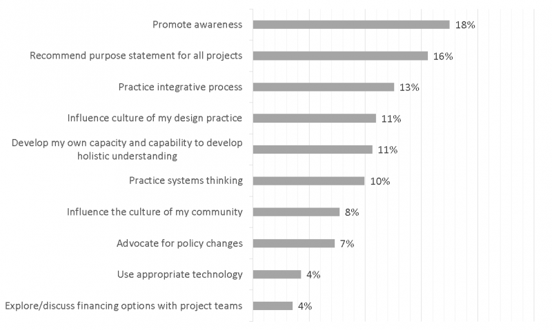 Figure 2. 31 respondents identified things they would do right away to affect change (after summit). Data for the graphic is courtesy of USGBC GA.