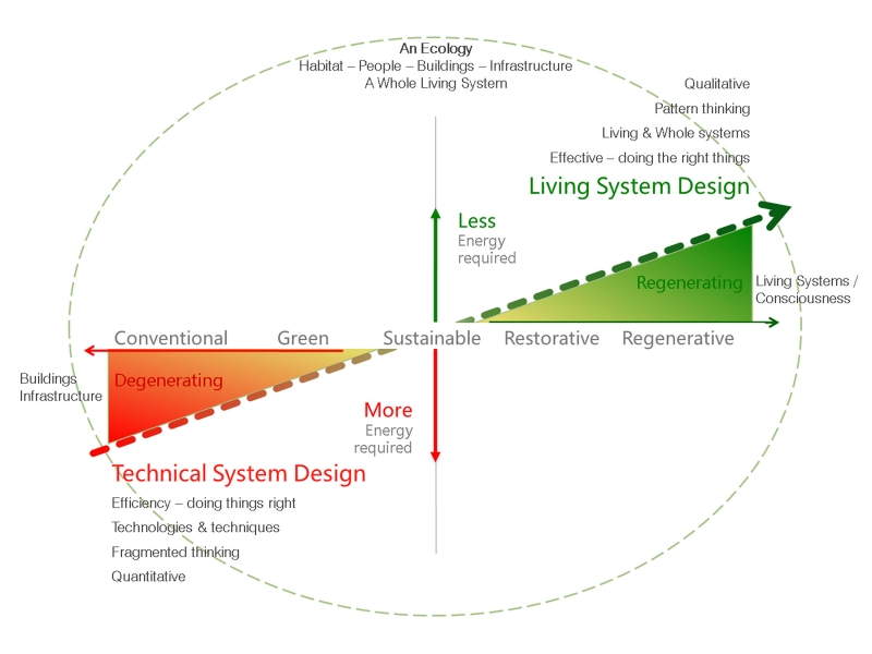 "Figure 1. ""Trajectory of Ecological Design"" by Regenesis Group"